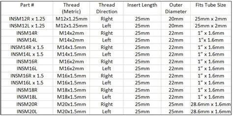 Tap Skc M18 X 1 5 m18x1 5mm right threaded insert zinc plated