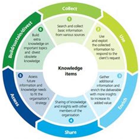 design thinking deloitte knowledge management design thinking on pinterest
