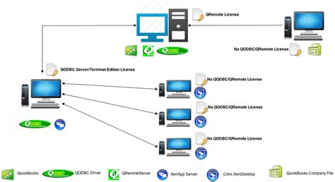 image gallery how citrix works diagram