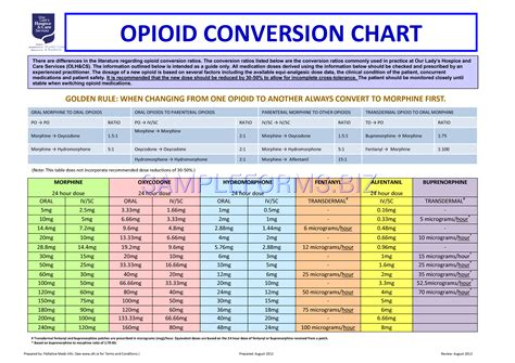Chart Opioid Conversion Chart