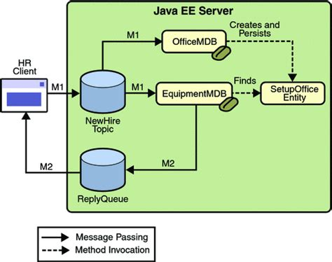 tutorial oracle java ee a java ee application that uses the jms api with an entity
