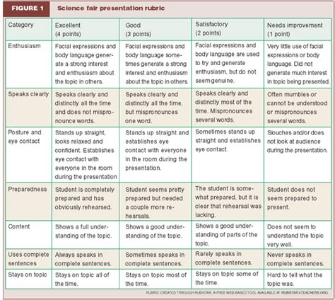 Image Result For Engineering Project Rubric Eng And Tech