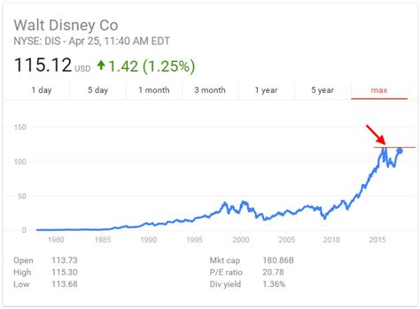 cool stock price cool stock price walt disney stock quote cool walt disney