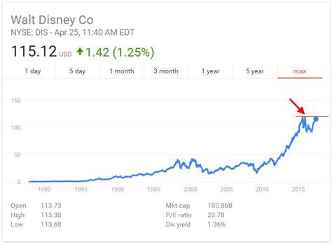 cool stock price walt disney stock quote cool walt disney world stock price