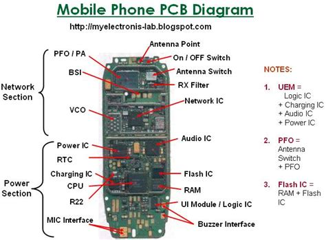 mobile phone electronics electronics circuit application mobile cell phone pcb