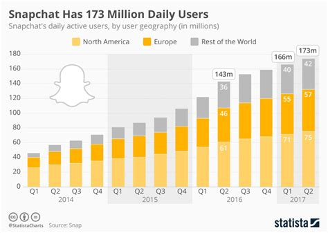 chart snapchats now has 187 million daily users statista