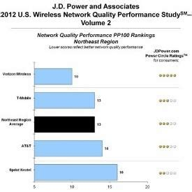home network median associates verizon wireless tops rivals on network performance news