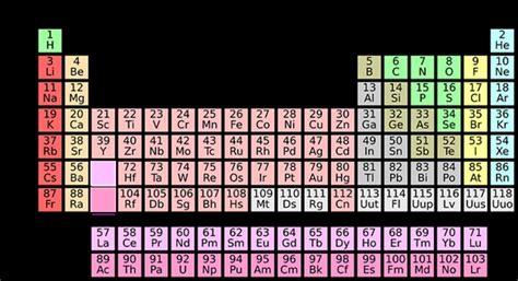 lade da tavolino elementos qu 237 micos e s 237 mbolos resumo escolar