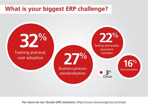 what are the challenges of implementing an erp system