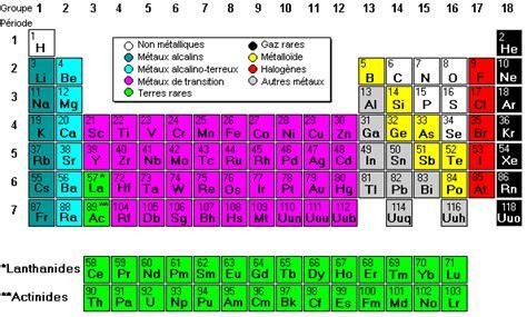 liquid layout en francais tableau p 233 riodique des 233 l 233 ments model science software