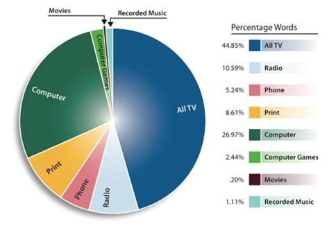 What Does Each Color Mean by Understanding Pie Charts