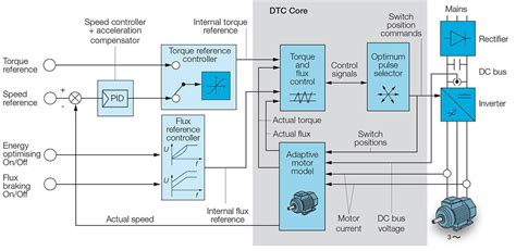 9 abb acs 600 wiring diagram dtc variateurs de
