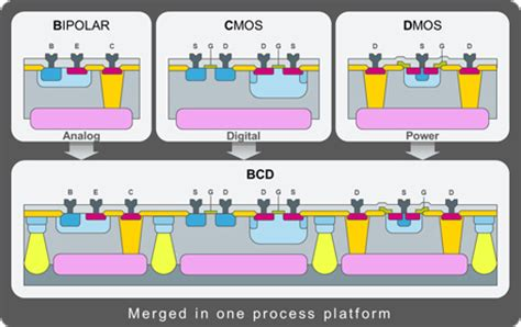 bipolar transistor wafer processing bipolar transistor wafer processing 28 images פטנט us5286657 single wafer megasonic