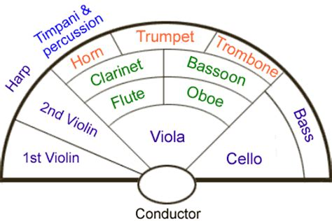 orchestra layout template four masters the length the width and the breadth of