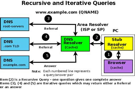 recursion book one of the recursion event saga books dns a journey within part ii olindata