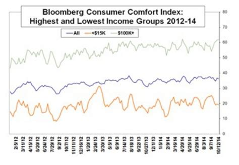 comfort index markets climb walls of worry is it time to worry
