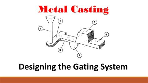 design of pattern in metal casting metal casting part 3 designing the gating system youtube