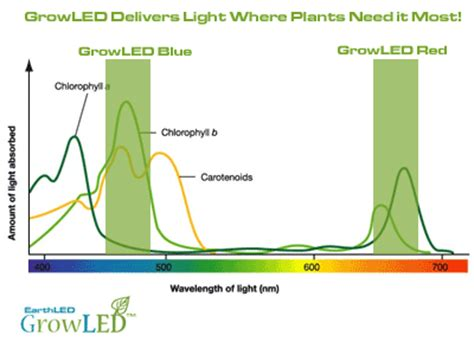 light emitting diodes plant growth earthled growled series led grow lights earthled