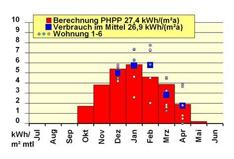blaue haus nürnberg 4 w 228 rmed 228 mmung funktioniert