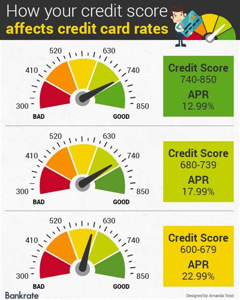 Sle Credit Card Rate Credit Score Your Number Determines Your Cost To Borrow Bankrate
