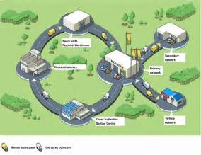 Renault Circular Economy The Circular Economy Applied To The Automotive Industry
