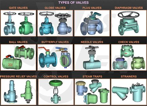 Different Types Of Plumbing Valves by Valve Types