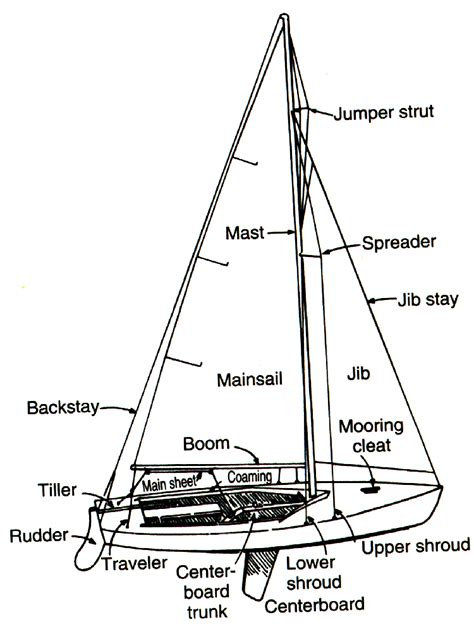 boat sections the boat nautical terminology