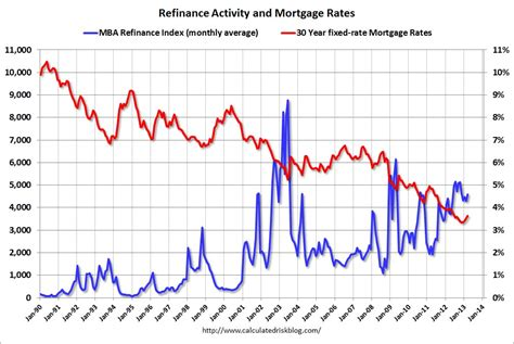 calculated risk freddie mac mortgage rates increase in