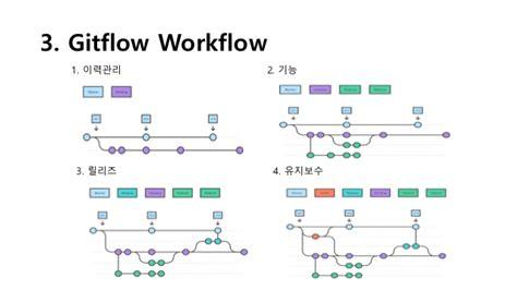 git flow workflow git getcha hanjung