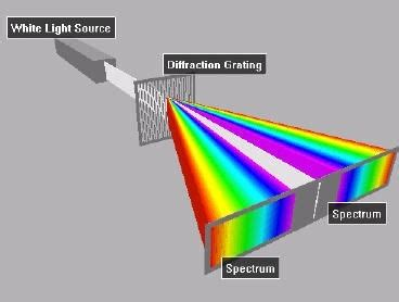 interference pattern for white light why is the interference pattern not observed from ordinary