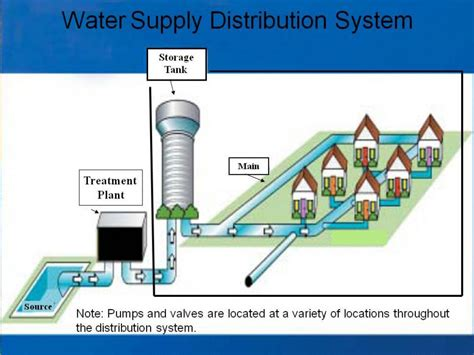 layout of water supply in building drinking water distribution systems six year review of