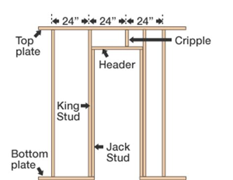 Framing An Interior Wall With A Door Divide A Room