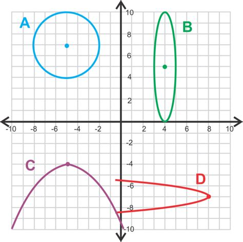 what are the four types of conic sections classifying conic sections ck 12 foundation