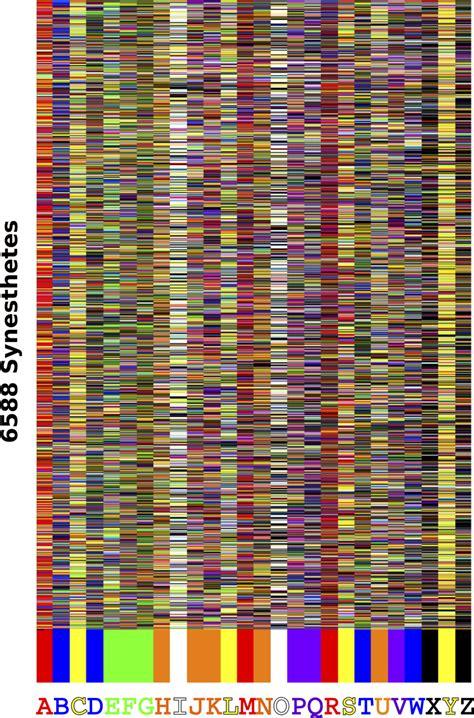 grapheme color synesthesia grapheme color synesthesia in 6588 participants the