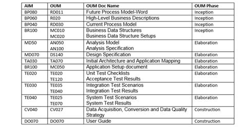 Oum Document Templates aim vs oum application implementation methodology vs