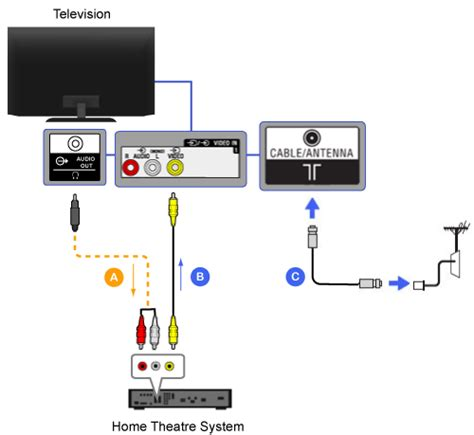 8 best images of sony bravia connection diagram sony