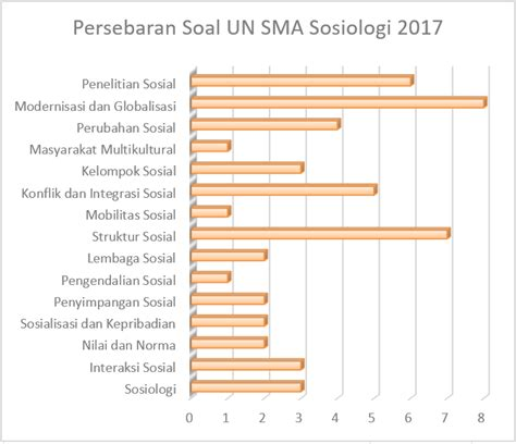 Detik Usbn Sma Sosiologi 2017 2018 panduan belajar un sma sosiologi 2018 zenius