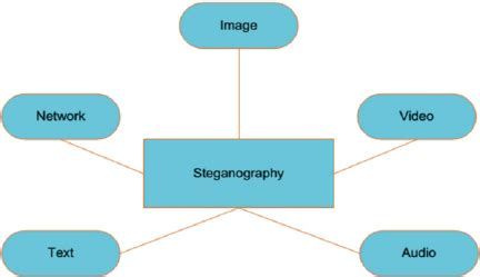 dynamic pattern based image steganography types of steganography w r t carrier object