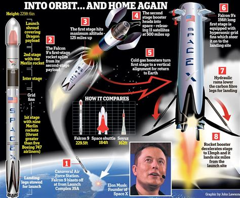 elon musk launch spacex to launch a used rocket into space today daily