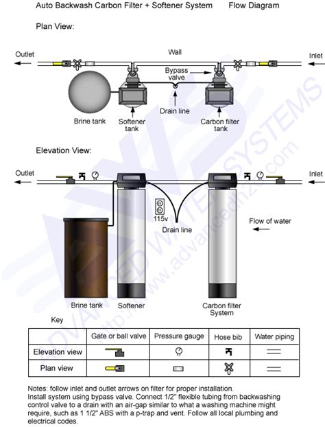 Plumbing Diagram For Water Softener by Diagrams For Plumbing Piping Schematics Carbon