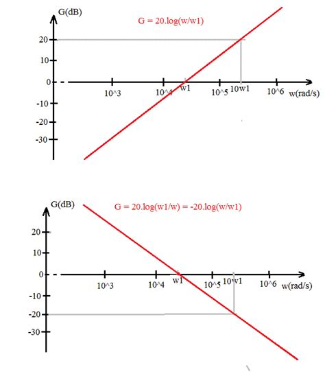 tracer un diagramme de bode sur papier semi log tac 233 d un diagramme de bode forum de sciences physiques