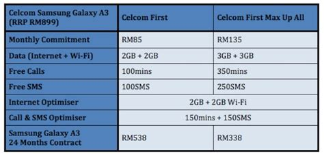 logo design price range in malaysia celcom now offering the samsung galaxy a3 from rm338