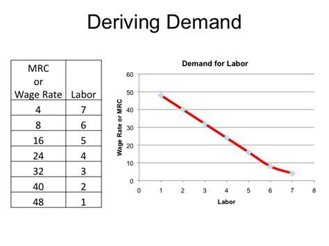 econ 150 microeconomics demand curve equation calculator tessshebaylo