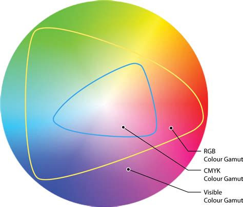 color gamut my world of colour