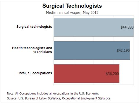 Surgical Technician Duties by What S The Description For A Labor And Delivery Surgical Technologist