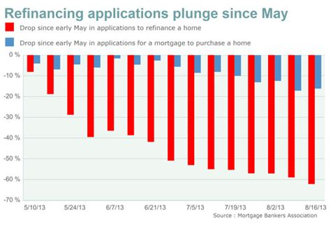 Refinance Mba Loans by Home Refinancing Applications Plunge 62 Since May
