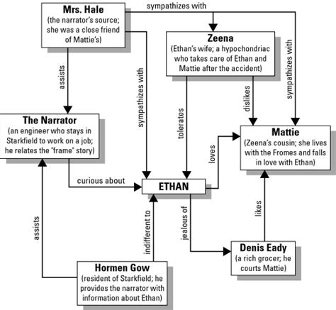 Zeena Frome Essay by Character Map