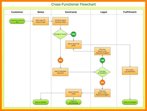 flowchart software visio visio process flow diagram template