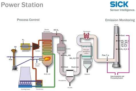 power plant boiler diagram power plant boiler diagram thermal power plant e physics