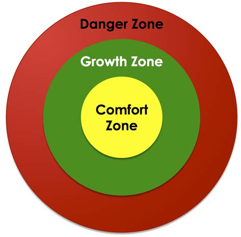The Zone Of Comfort by In The Zone Bearz Repeating